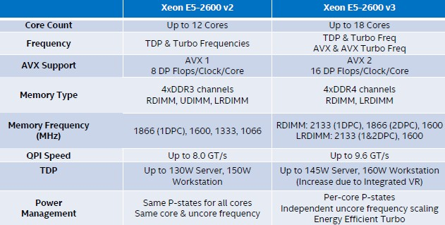 intel-xeon-e5-v3-comparison-table