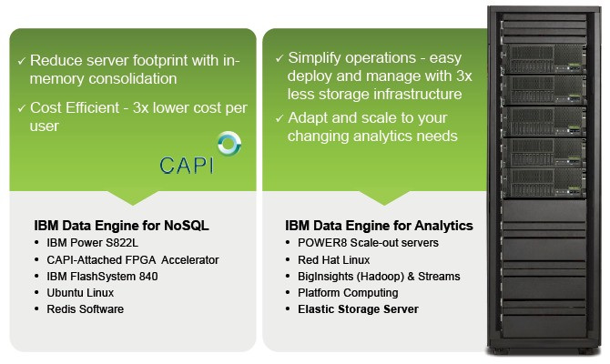 ibm-data-engine