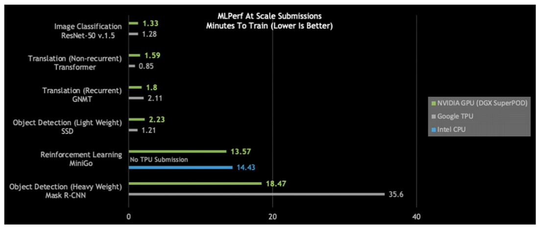 Nvidia, Google Tie in Second MLPerf Training 'At-Scale' Round